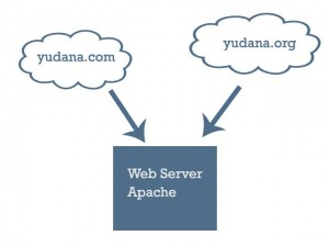 virtual host apache