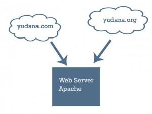 virtual host apache