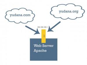 virtual hosts berbasis name