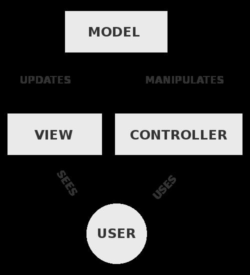 500px-MVC-Process