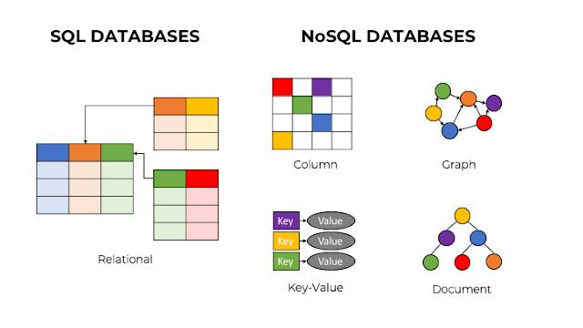 RDBMS vs NoSQL